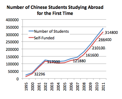 Chinese Student Study Abroad Numbers